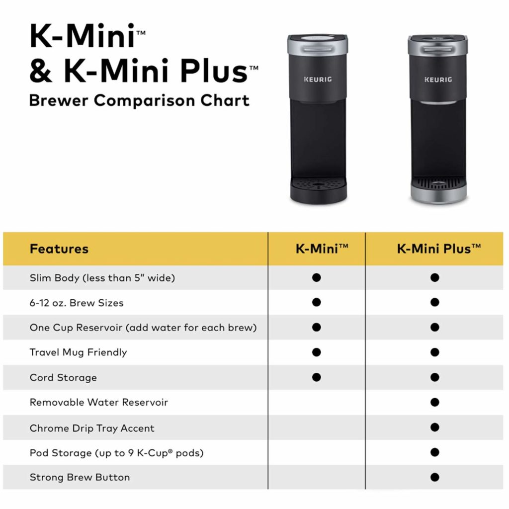 Keurig k mini vs keurig k mini plus